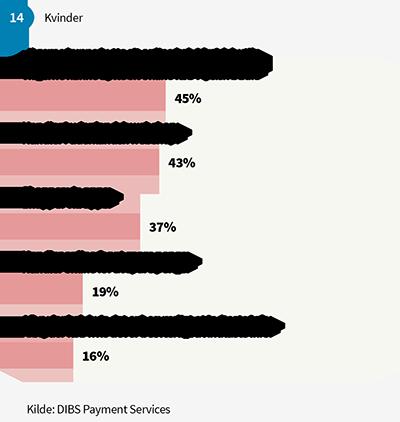blog-kvindermaend-graf1
