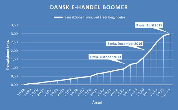 dansk-ehandel-boomer